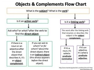 Grammar terms can be intimidating for students. Ease their anxiety with this FREE, easy-to-follow flow chart that outlines step-by-step the process for finding direct objects, indirect objects, object complements, and subject complements.