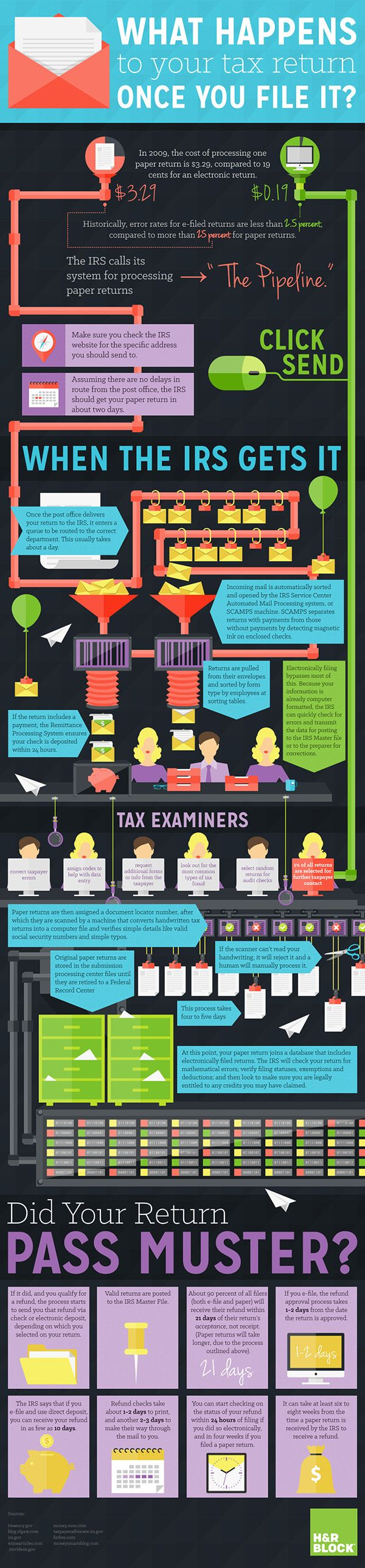Every step of your #tax return from either mailing it or e-filing to refund. http://blogs.hrblock.com/2014/01/22/how-a-return-becomes-a-refund-infographic/