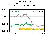 Site with the gold price (copper, silver) Spot Gold Price - Current Gold Price Chart