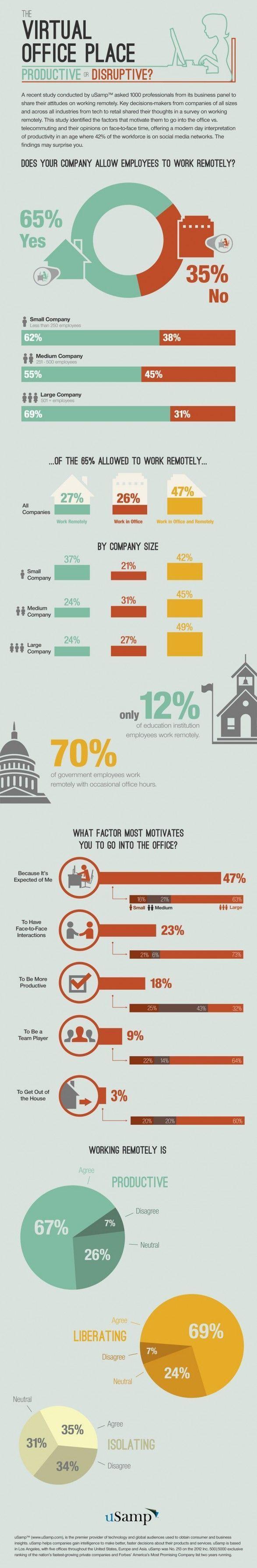 Teletrabajo: ¿Productivo o disruptivo? #infografia #infographic