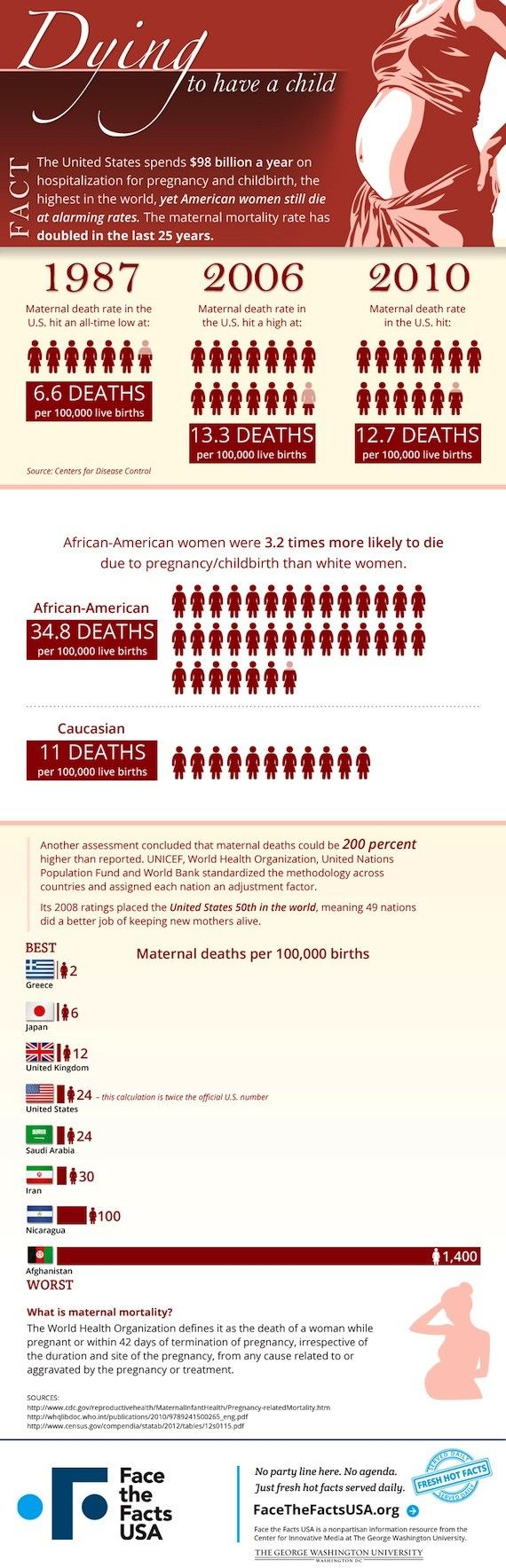 Why has the maternal mortality rate in the US been on the rise despite high investment? See how others match up in this infographic.