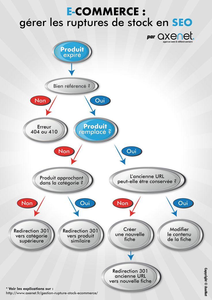 Que faire en cas de produit expiré sur un site e-commerce ? #SEO #ecommerce