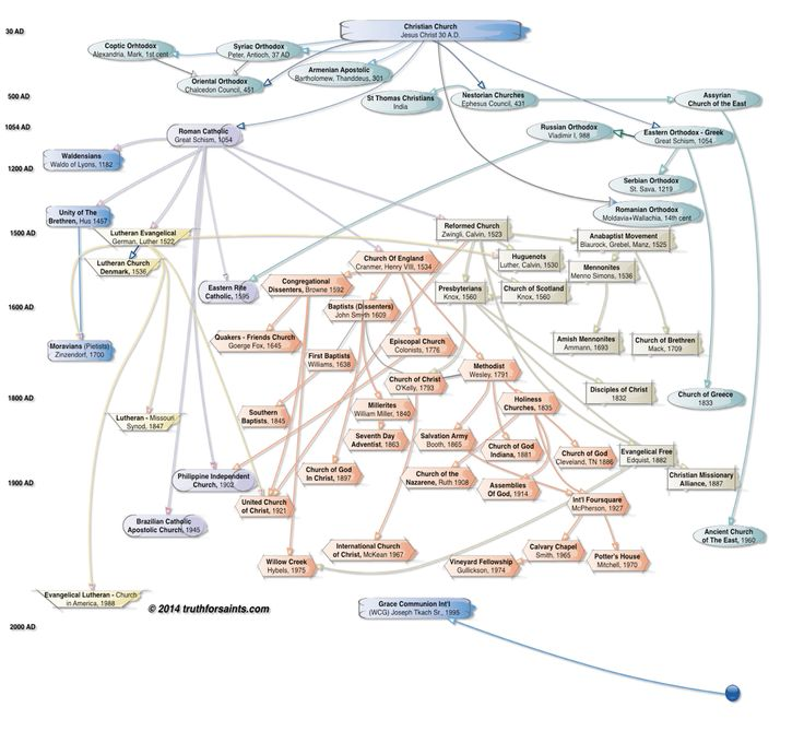 Flow Chart of All Christian Denominations, Church History, Where did