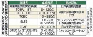 英語入試 広がる資格活用 TOEIC TOEFL TEAP:ニュース:全国経済:qBiz 西日本新聞経済電子版 | 九州の経済情報サイト