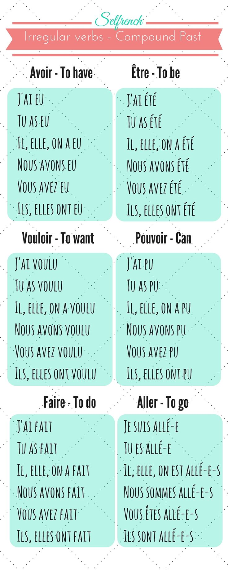 French conjugation compound past. Learn French online  Selfrench free programs and lessons