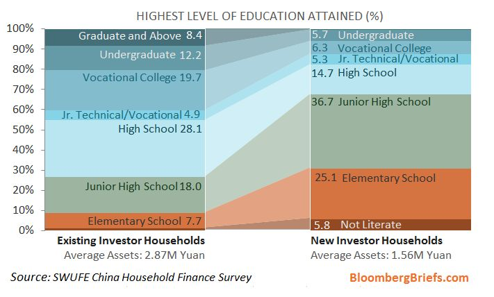 China's Big Stock Market Rally Is Being Fueled by High-School Dropouts