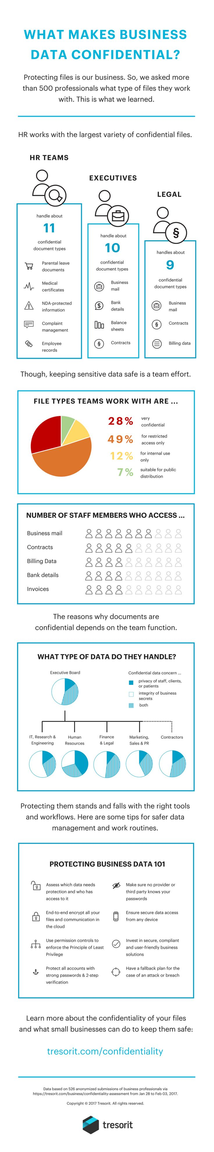 What makes business data confidential? #Infographic #HR teams manage more confidential files than executives