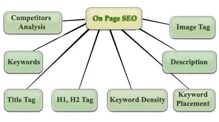 On page optimization is the 1st part of seo . It is impossible to rank without perfectly on page optimization. so lets go ...