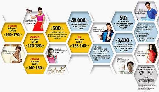 How long can the e-comm ad splurge last?