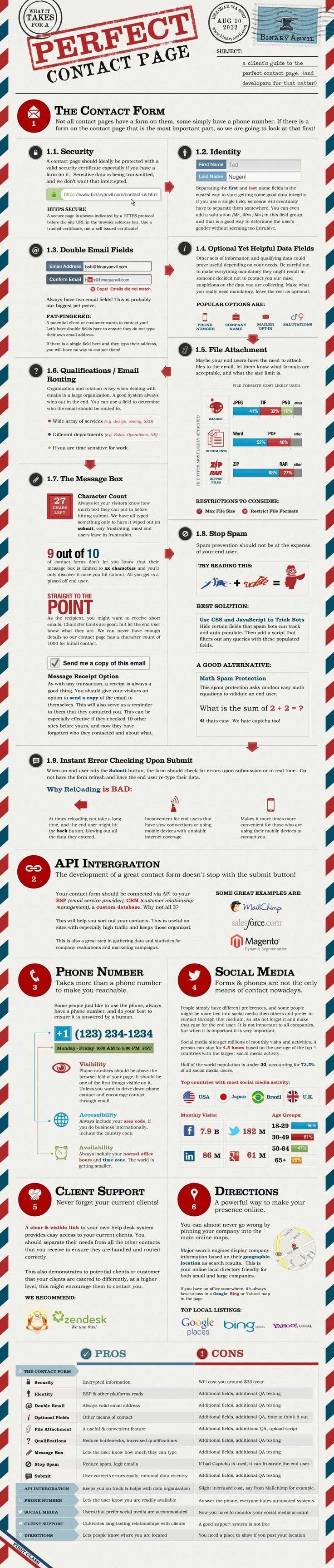 [INFOGRAPHIC] The Perfect Web Site Contact page: Form; API; Phone; Social Media; Clients; Directions; Details.