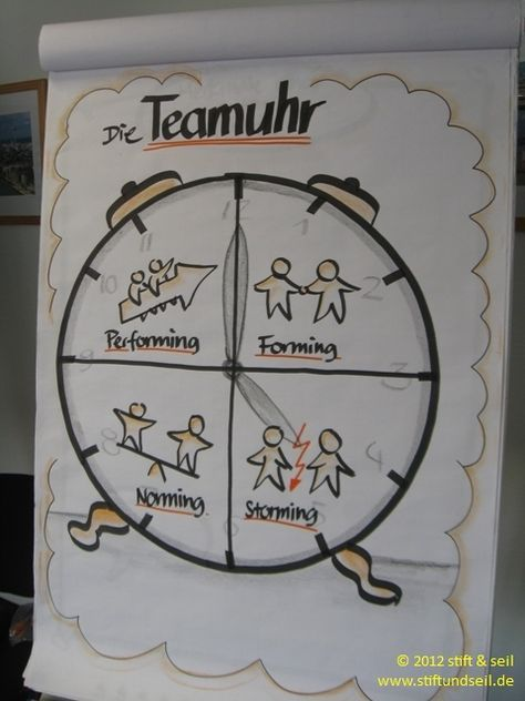Kreative Visualisierung – Teambuilding, Teamtraining, Teamevent Berlin Umland, P…