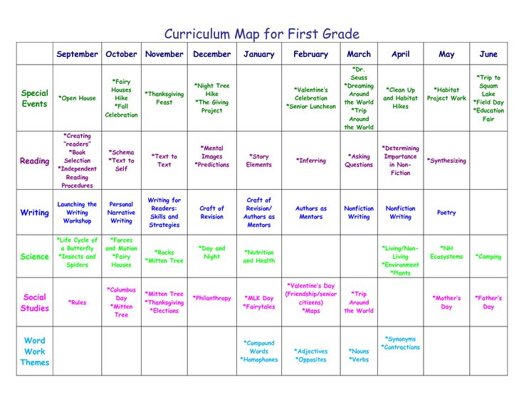 43 best curriculum mapping images on pinterest for Kindergarten curriculum map template