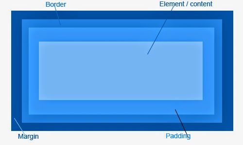 Hi Friends Today i am going to talk about the margin, padding and border. Where these properties used