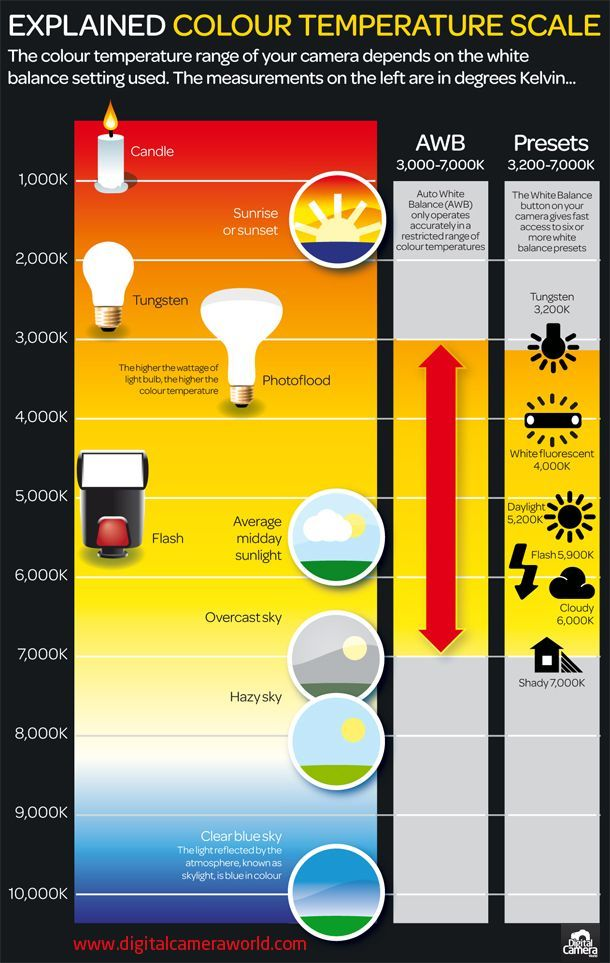 Colour temperature is an important aspect of photography and is something we get a lot of questions about. So when we found this info graphic with a good visualisation of colour temperature we thought it might be useful to share it. Read more on the topic below where we've linked to a few tutorials on …