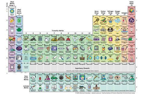 La mejor tabla periódica ilustrada para estudiar los elementos y enterarse   BuenaVida   EL PAÍS