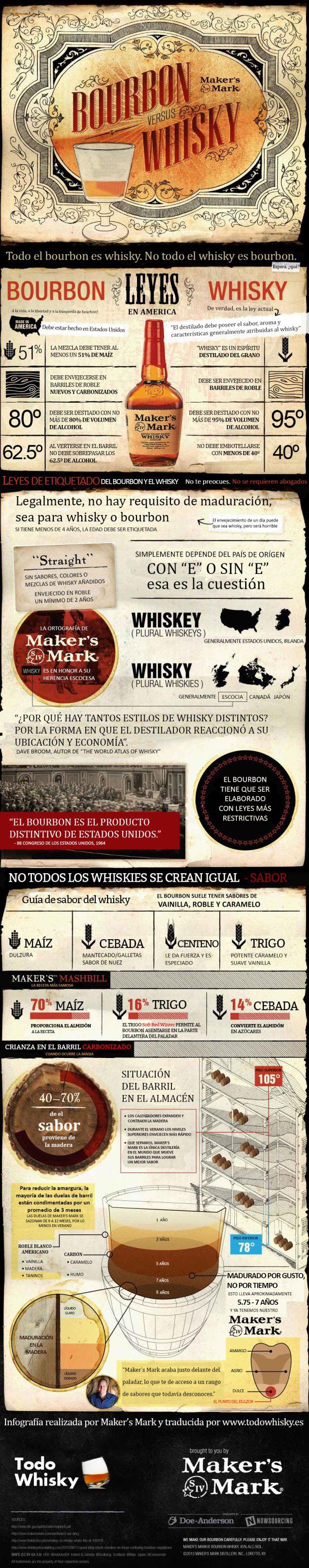 Infografía: Bourbon vs whisky por Maker's Mark, traducida por TodoWhisky