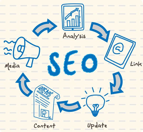 SEO Key Driver for Success of Digital India