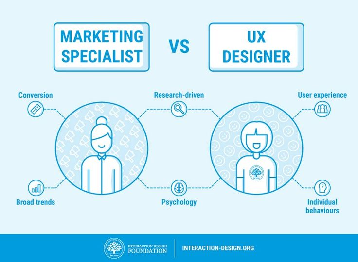 Why Marketers should be encouraged to think like Designers - ux designer job description