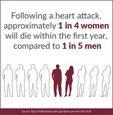 Following a heart attack, approximately 1 in 4 women will die within the first year, compared to 1 in 5 men, Million Hearts