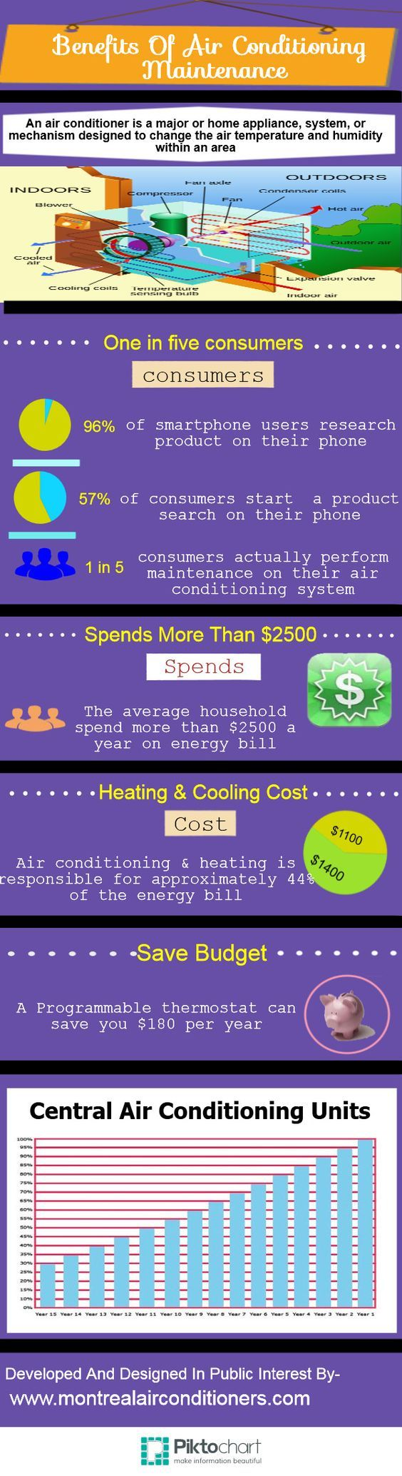 Benefits of Air Conditioning Maintenance (infographic)