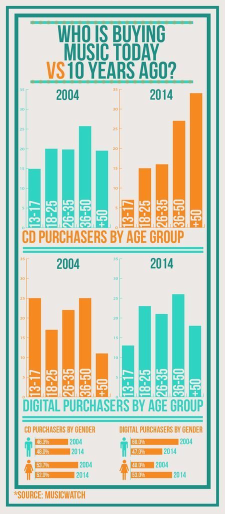 Who Still Buys Music In 2014? [INFOGRAPHIC]