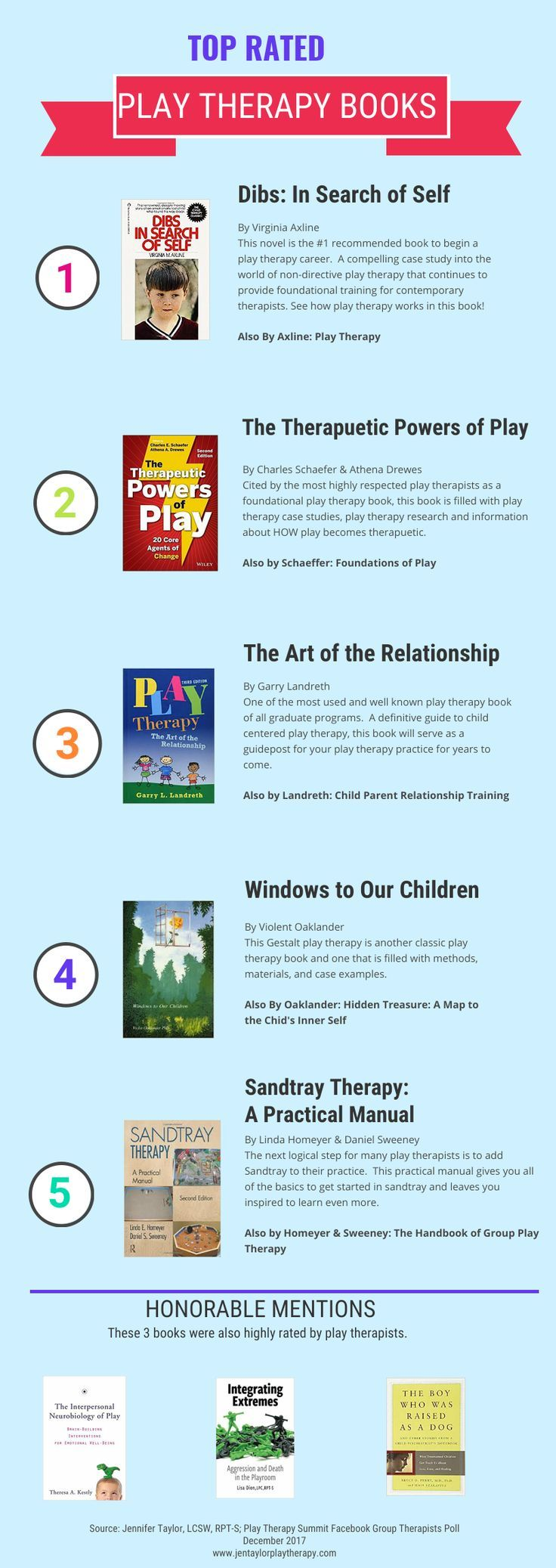Must Read Play Therapy Books as Chosen by play therapists from the 2017 Play Therapy Summit Facebook Group. Included books discuss play therapy case studies, play therapy research, play therapy interventions and multiple play therapy theories.