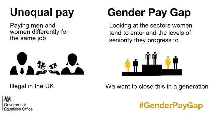 Storify - Equal Pay Day 2016  Client: Hatch  The current gender pay gap means that women effectively stop earning relative to men on this day in November. This day is referred to as Equal Pay Day and varies according to the actual pay gap each year – in 2016 Equal Pay Day is the 10th of November.