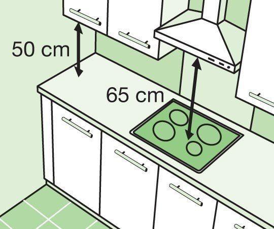 Навесные шкафы устанавливайте на минимальном расстоянии от 50 до 70 см от рабочей поверхности. Вытяжку рекомендуется устанавливать на расстоянии 65 см