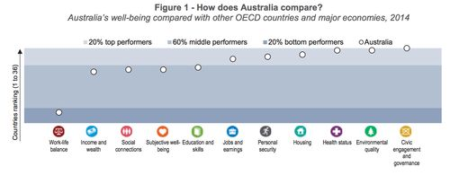 Australian Private Health Insurance - Planet PHI • OECD 2014 Better Life Index