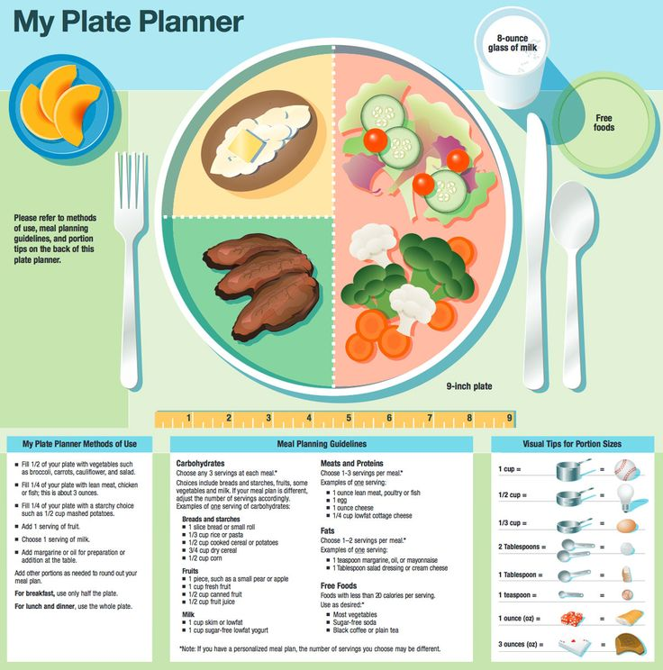 WEIGHT LOSS plATE Google Search WEIGHT LOSS PLAN