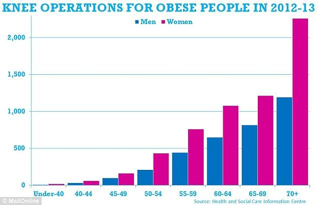 The bulk of knee operations are carried out on people aged 60+, but in the last four years...