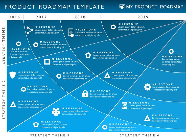 four phase product strategy timeline roadmap powerpoint template my product roadmap