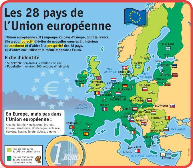 Union européenne membres de l'Union européenne