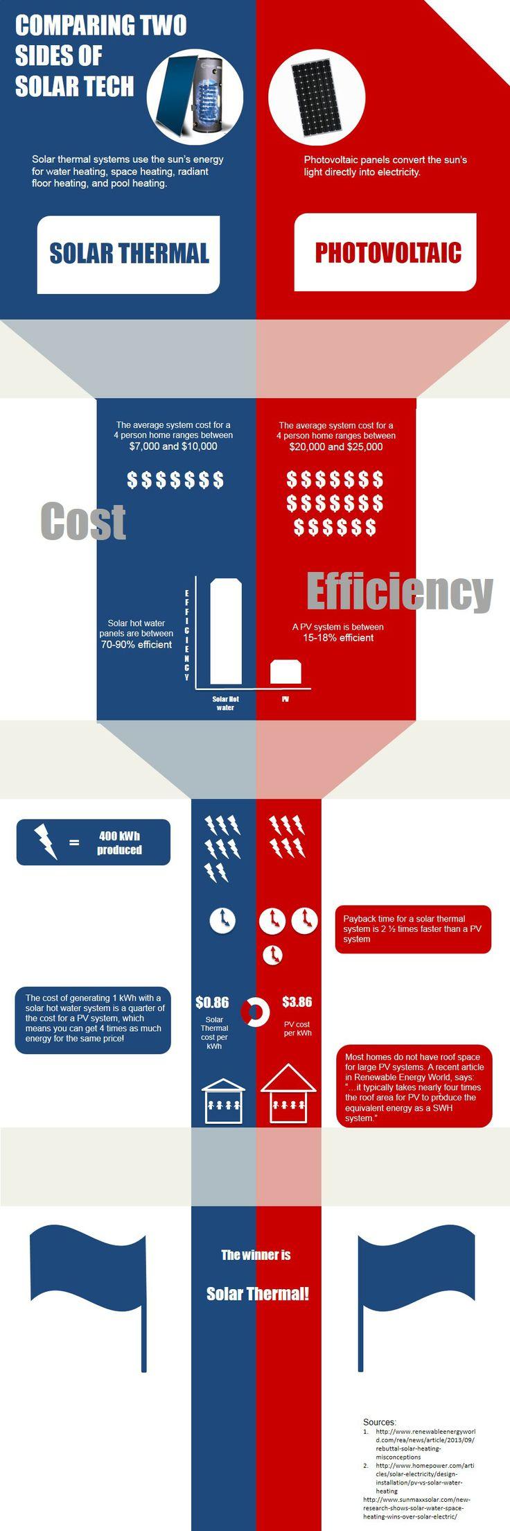 Solar Thermal versus Photo-voltaic (PV)