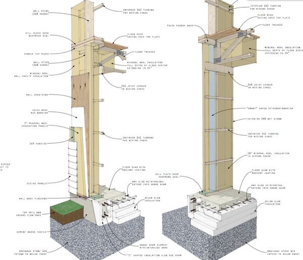 Slab-on-grade formed by foam insulation to eliminate thermal bridge (Modern House Plans by Gregory La Vardera Architect)