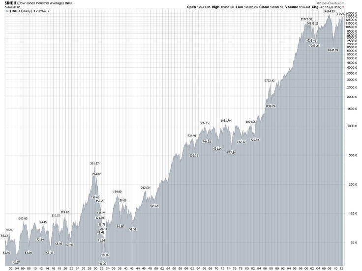 Djia Quote Fair The 25 Best Dow Jones Index Chart Ideas On Pinterest  Dow Chart