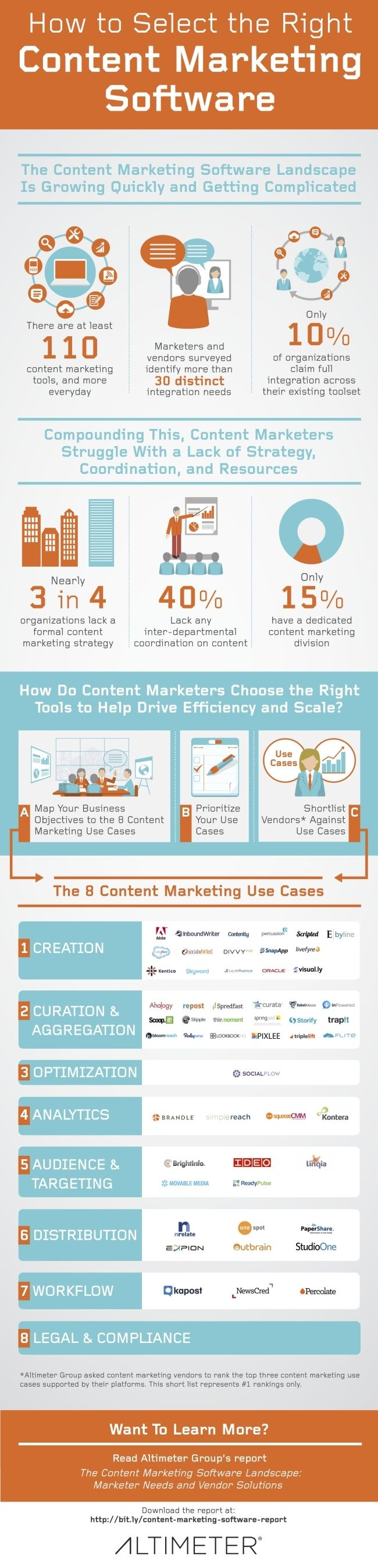Infographic: How to choose the right content marketing software - The Hub