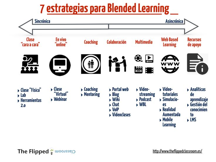 """7 estrategias para Blended Learning Blended Learning es una forma de enseñanza que incorpora tanto la instrucción """"tradicional"""" presencial con la enseñanza multimedia basada en recursos TIC."""
