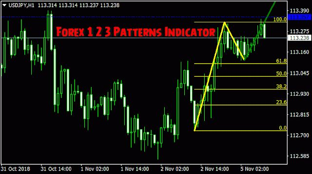 harmonic indicator - What is Forex Trading - Trading Systems - MQL5 programming forum