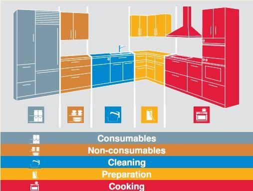 Understanding Benefits of Modular Kitchen Designs and the Basic Concepts Behind | kwikdeko