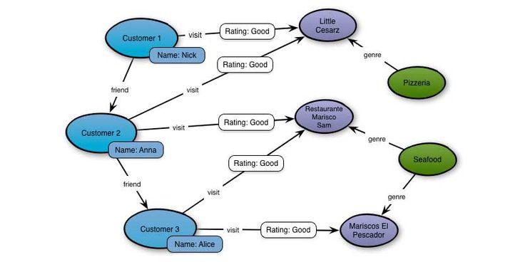 "New on the AWS #BigData Blog! ""Building a Graph Database on AWS Using DynamoDB & Titan"" http://oak.ctx.ly/r/3w3uj"