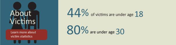 Stats. That means 36% are between 18 and 30.: Rainn Katherine, Abusive Advocaci, Rai Awareness, Assault Awareness, Rainn Org, Abusive Awareness, Assault Statistics, General Awareness, Abusive Statistics