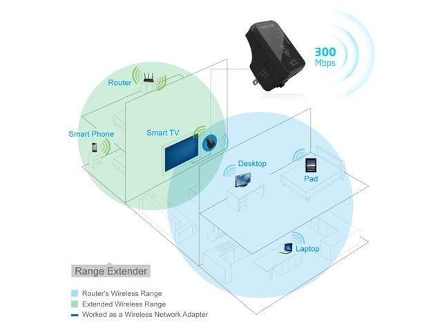 Wavlink Wireless Router/AP/Range Extender/Client N300 Dual ...