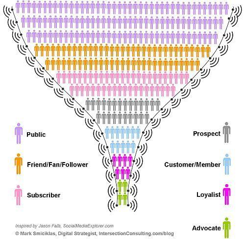 Fases para conquistar las redes sociales « publikda - La Coctelera