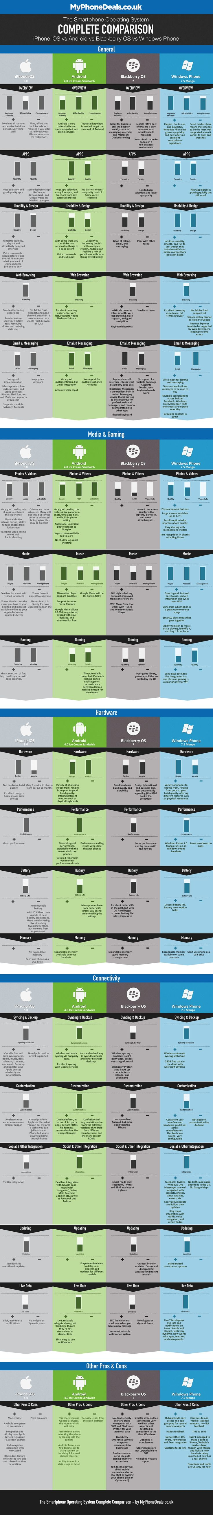 Android, iOS and Windows Phone compared in infographic | CNET UK