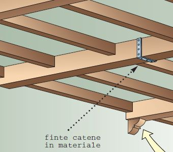 Pi di 25 fantastiche idee su travi finte su pinterest for Travi in legno finte
