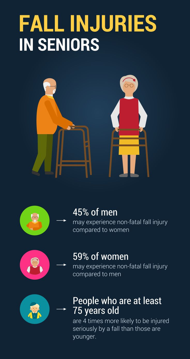 [INFOGRAPHIC] Fall Injuries in Seniors