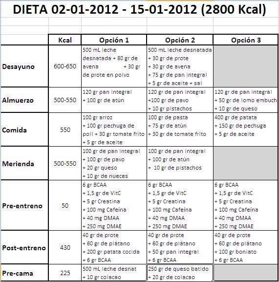 Como dieta saludable para bajar de peso en 10 dias las carnes con