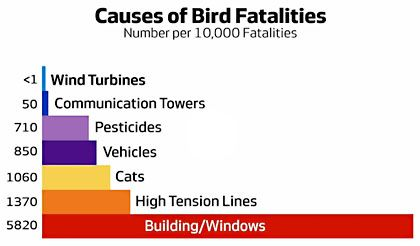 Chart of the day: Wind turbines don't kill very many birds