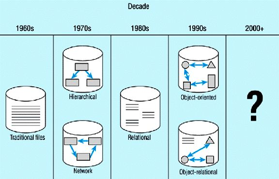 From pre-stage flat-file system, to relational and object-relational systems, database technology has gone through several generations and its history that is spread over more than 40 years now.